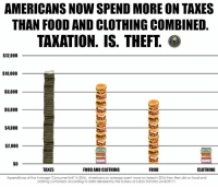 Food, Memes, and Taxes: AMERICANS NOW SPEND MORE ON TAKES  THAN FOOD AND CLOTHING COMBINED.  TAKATION. IS. THEFT  $12,000  $10,000  $8,000  $6,000  $4,000  $2,000  SO  TAXES  FOOD AND CLOTHING  FOOD  CLOTHING  Expenditures of the Average 'Consumer Unit' in 2016. Americans on average spent more on taxes in 2016 than they did on food and  clothing combined, according to dota released by the Bureau of Labor Statistics on 8/29/17 Get involved locally www.lp.org/states