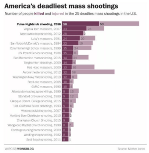 bloodybloodybiblestudy:  Pulse nightclub shooting is officially the worst mass shooting in US history. : America's deadliest mass shootings  Number of people killed and injured in the 25 deadlies mass shootings in the U.S  50  Virginia Tech massacre, 2007 33  28  24  Pulse Nightclub shooting, 2016  53  Newtown school shooting, 2012  Luby's massacre, 1991  San Ysidro McDonald's massacre, 1984  Columbine High School massacre, 1999  US. Postal Service shooting, 1986  San Bernardino mass shooting, 2015  Binghamton shootings, 2009  Fort Hood massacre, 2009  Aurora theater shooting 2012  Washington Navy Yard shooting, 2013  19  13  58  Red Lake massacre, 2005 10 5  GMAC massacre, 1990  Atlanta day trading spree killings, 1999  Standard Gravure shooting, 1989  Umpqua Comm. College shooting, 2015  13  12  9  9  101 California Street shootings, 19939 6  Westroads Mall shooting, 20079 4  Hartford Beer Distributor shooting, 2010  Charleston Church Shooting, 2015  9  9  Wedgwood Baptist Church shooting, 199  Carthage nursing home shooting, 2009 8 3  Welding shop shooting, 1982  8  Seal Beach shooting, 2011 81  WAPO ST/WONKBLOG  Source: Mother Jones bloodybloodybiblestudy:  Pulse nightclub shooting is officially the worst mass shooting in US history.
