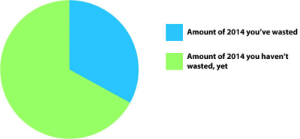 pikasafire:  rockpaperhamburger:  This pie chart sums up 2014 as of today, May 1.  The most depressing pie chart I've seen today. : Amount of 2014 you've wasted  Amount of 2014 you haven't  wasted, yet pikasafire:  rockpaperhamburger:  This pie chart sums up 2014 as of today, May 1.  The most depressing pie chart I've seen today.