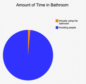 Reddit, Time, and Using: Amount of Time in Bathroom  |Actually using the  bathroom  | Avoiding people Every time I go to the bathroom