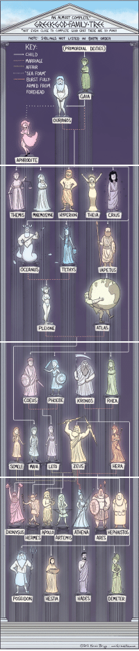 """<p><a href=""""http://www.americaninfographic.com/post/117217999462/infographic-greek-gods-veritable-hokum"""" class=""""tumblr_blog"""">americaninfographic</a>:</p>  <blockquote><p><a href=""""http://veritablehokum.tumblr.com"""">Greek Gods</a></p></blockquote>: AN ALMOST COMPLETE  -GKkGOD.FAMILy.TRK  *NOT EVEN CLOSE TO COMPLETE GOOD GRIEF THERE ARE SO MANY  NOTE SIBLINGS NOT LISTED IN BIRTH ORDER  eKEY  CHILD  MARRIAGE  AFFAIR  """"SEA FOAM  BURST FULLY  ARMED FROM  FOREHEAD  PRIMORDIAL DEITIES)  ta  lid  GAIA  OURANOS  APHRODITE   HYPERION EIA CRIUS  OCEANUS  TETHYS  APETUS  S5  PLEIONE  ATLAS   COEUSPHOEBE  KRONOS  RHEA  ZEUS  HERA  SEMELEMAIALETO   DIONYSUS  APOLLO  ATHENA  HEPHAISTOS  HERMES  ARTEMIS  ARES  POSEIDON  HESTIA  HADES  DEMETER <p><a href=""""http://www.americaninfographic.com/post/117217999462/infographic-greek-gods-veritable-hokum"""" class=""""tumblr_blog"""">americaninfographic</a>:</p>  <blockquote><p><a href=""""http://veritablehokum.tumblr.com"""">Greek Gods</a></p></blockquote>"""