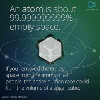 Space, Sugar, and Physics: An atom is about  99.999999999%  empty space.  curiosity.com  If you removed the empty  space from the atoms of all  people, the entire human race could  fit in the volume of a sugar cube  Source: Institute of Physics