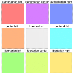 An interesting idea I came up with: 3x3 Alignment Chart + Political Compass Hybrid: An interesting idea I came up with: 3x3 Alignment Chart + Political Compass Hybrid