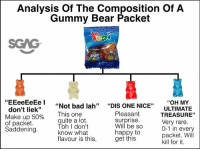 """Bad, Memes, and Bear: Analysis Of The Composition Of A  Gummy Bear Packet  SGAG  BABY  """"OH MY  ULTIMATE  TREASURE""""  Very rare  0-1 in every  packet. Will  kill for it  i""""Not bad lah"""" """"DIS ONE NICE""""  don't liek""""  Make up 50%  of packet  Saddening  Pleasant  surprise  i his one  uite a lot  bh I don't  know what  flavour is this  Will be So  happy to  get this Analysis of The Composition Of A Gummy Bear Packet by SGAG. (2018)"""