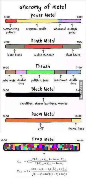 The formula is revealed - I thought I just liked the double kick (i.redd.it): anatomy of metal  Power Meto  0:00  3:00  harmonlzlng dragons, devils whoagoa multiple  gultars  Solos  Degth Metol  0:00  3:00  blast beats  cookle monster  blost beats  Thrash  0:00  3:00  palm mute double politc,beer reakdown double  time  time  Black Metal  0:00  31  shrelking, church burnings, murder  Doom Metal  0:00  0:00  riff  drums, bass  Pro9 Metol  0100  20-4X1 The formula is revealed - I thought I just liked the double kick (i.redd.it)