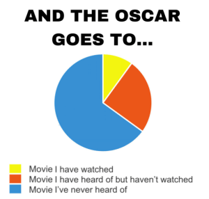 When watching the Oscars (i.imgur.com): AND THE OSCAR  GOES TO...  Movie I have watched  Movie I have heard of but haven't watched  Movie I've never heard of When watching the Oscars (i.imgur.com)