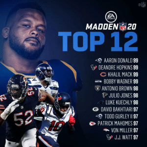 The TOP 12 PLAYERS in @EAMaddenNFL! 📈📈📈 https://t.co/kwsJjwf87r: aNFL  EA  SPORTS  MADDEN20  NFL  TOP 12  AARON DONALD 99  DEANDRE HOPKINS 99  CKHALIL MACK 99  BOBBY WAGNER 99  RAIDERS  ANTONIO BROWN 98  JULIO JONES 98  LUKE KUECHLY 98  DAVID BAKHTIARI 97  52-  TODD GURLEY II 97  PATRICK MAHOMES 97  VON MILLER 97  J.J. WATT 97 The TOP 12 PLAYERS in @EAMaddenNFL! 📈📈📈 https://t.co/kwsJjwf87r