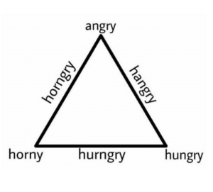 Horny, Hungry, and Angry: angry  horny  hurngry  hungry The great menstrual cycle
