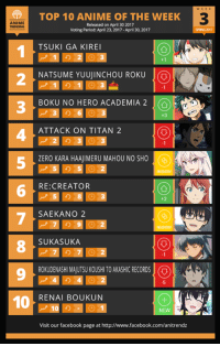 Here is Top 10 ANIME of THE WEEK #3 of the Spring 2017 Anime Season!  Top 11-28: bit.ly/spring2017week3rank11  Go Vote! bit.ly/spring2017anime Character Polls: bit.ly/spring2017character  Anime of the Week for Spring 2017 will be released on Sunday evening. Characters will remain on Tuesday while Couple/Ships will be released on Thursday.  Follow us on Twitter- https://twitter.com/anitrendz Join our Discord Server- https://discord.gg/HP38uv5 Join our Community Group- http://goo.gl/wlVm5n: ANIME  10  TOP 10 ANIME OF THE WEEK  Released on April 30 2017  TSU KI GA KIREI  +1  NATSUME YUUUINCHOU ROKU  j  BOKU NO HERO ACADEMIA 2  ATTACK ON TITAN 2  ZERO KARA HAAJIMERU MAHOU NO SHO  (QB  RE:CREATOR  SAEKANO 2  SUKASUKA  ROKUDENASHIMAJUTSUKOUSHITOAKASHIO RECORDS (O  RENAI BOUKUN  NEW  Visit our facebook page at http://www.facebook.com/anitrendz Here is Top 10 ANIME of THE WEEK #3 of the Spring 2017 Anime Season!  Top 11-28: bit.ly/spring2017week3rank11  Go Vote! bit.ly/spring2017anime Character Polls: bit.ly/spring2017character  Anime of the Week for Spring 2017 will be released on Sunday evening. Characters will remain on Tuesday while Couple/Ships will be released on Thursday.  Follow us on Twitter- https://twitter.com/anitrendz Join our Discord Server- https://discord.gg/HP38uv5 Join our Community Group- http://goo.gl/wlVm5n