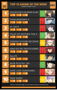 Animals, Anime, and Community: ANIME  10  WEEK  TOP 10 ANIME OF THE WEEK  ADV.  Released on October 10, 2016  KONO BIJUTSUBU NI WA MONDAI GA ARU  DAN GANRONPA 3  91 DAYS  TALES OF ZESTI RIA THE X  SH0KUGEKI NO SOUMA 2ND SEASON  AT  NEIMAKISEIREISENK: TENKYOU NO ALDERAMIN O  ReLIFE  MOB PSYCHO 100  LOVE LIVE! SUNSHINE!!  NEW GAME!  ATR10  Visit our facebook page at http://www.facebook.com/anitrendz Here is the Top 10 ANIME of our final week or 'Last Week Advantage' of the Summer 2016 Anime Season!   As per usual, all votes collected within the final week of each anime season will contribute towards double the amount of votes, regardless of whether they're finished or currently airing.  To reiterate the dilemma regarding the delay of this week's charts, by unanimous decision on behalf of the Anime Trending admins, have we decided to delay our LWA charts to October 10th in consideration for multiple anime ending a week later compared to most of the other anime this season.   Thank you once again for voting and contributing to our most intense season in Anime Trending history, and be sure to look forward to our 'Anime of the Week' charts returning for another season this Fall, and our Seasonal Anime Awards for Summer will be within the next two weeks!   Rank #11-40: https://goo.gl/geCtMC  Follow us on Twitter- https://twitter.com/anitrendz Join our Community Group- http://goo.gl/wlVm5n  Partner Pages: Anime Corner