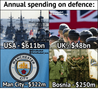 Memes, Bosnia, and 🤖: Annual spending on defence:  O TrollFootball  TheTrollFootball Insto  USA- $611bn UK-$48bn  fO TrollFootball  O The TrollFootball Insta  CHES  18  94  CITY  Man City $322m Bosnia $250m Annual spending on defence https://t.co/3i9AD9QEnk