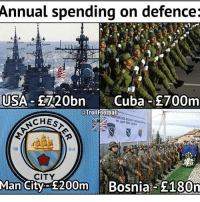 Memes, Cuba, and Bosnia: Annual spending on defence:  USA-2720bn Cuba E700m  Trollfoothall  15. aprl 199a  CHES  94  18  CITY  Mancil £200m Bosnia: 180m 😂😭