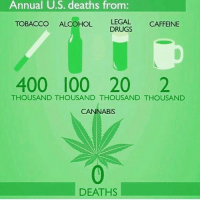 Drugs, Memes, and Alcohol: Annual  U.S.  deaths  from:  TOBACCO ALCOHOL  LEGAL  LEGAL CAFFEINE  DRUGS  400 l00 20 2  THOUSAND THOUSAND THOUSAND THOUSAND  CANNABIS  DEATHS Legalize it! 🙌 @TheDailyChief420