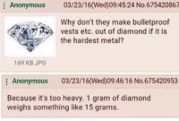 """Facts, Tumblr, and Anonymous: Anonymous 03/23/16(Wed)09:45:24 No 675420867  Why don't they make bulletproof  vests etc. out of diamond if it is  the hardest metal?  169 KB JPG  : Anonymous 03/23/16(Wed)09:46:16 No.675420953  Because it's too heavy. 1 gram of diamond  weighs something like 15 grams. <p><a href=""""http://memehumor.net/post/162354619788/anon-shuts-down-another-anons-idea-with-pure-facts"""" class=""""tumblr_blog"""">memehumor</a>:</p>  <blockquote><p>Anon shuts down another anons idea with pure facts</p></blockquote>"""