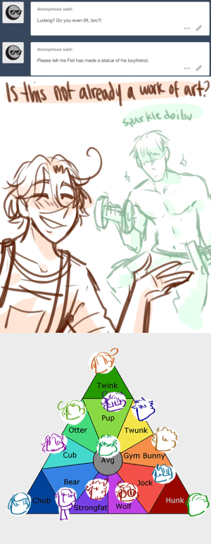 ask-art-student-prussia:  Made this handy uhhh chart lmao i might convert it into one of those like,, character sheets or smth idk what they are called. : Anonymous said:  Ludwig? Do you even lift, bro?!  Anonymous said  Please tell me Feli has made a statue of his boyfriend.   alrend a wnk ot art?  saas kie doils   Twink  (C  Pup  otter  Twunk  Cub  Gym Bunn  Avg  Bear  Jock  Hunk  Chub  Strongfat Wolf ask-art-student-prussia:  Made this handy uhhh chart lmao i might convert it into one of those like,, character sheets or smth idk what they are called.
