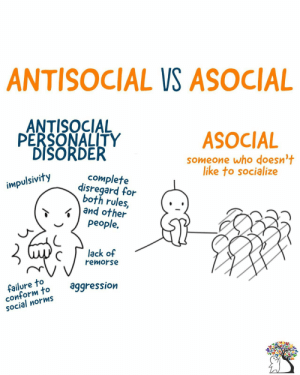introvertunites:  If you're an introvert, follow us @introvertunites: ANTISOCIAL VS ASOCIAL  ANTISOCIAL  PERSONALITY  DISORDER  ASOCIAL  someone who doesn't  like to socialize  complete  disregard for  both rules,  and other  people.  impulsivity  lack of  remorse  failure to  conform to  SOcial norms  aggression introvertunites:  If you're an introvert, follow us @introvertunites