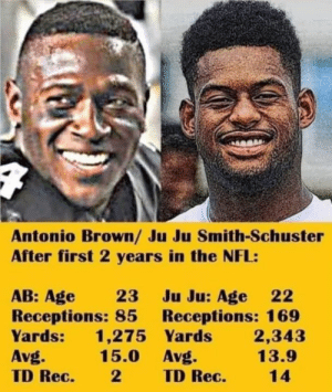 Nfl, Antonio Brown, and Rec: Antonio Brown/ Ju Ju Smith-Schuster  After first 2 years in the NFL:  AB: Age 23 Ju Ju: Age 22  Receptions: 85 Receptions: 169  Yards 1,275 Yards 2,343  Avg.  TD Rec. 2TD Rec.14  15.0 Avg  13.9 🤔🤔🤔🤔🤔🤔