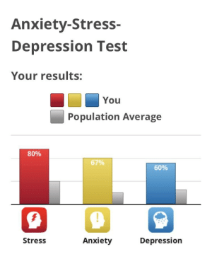 Huh, not too bad: Anxiety-Stress-  Depression Test  Your results:  You  Population Average  80%  67%  60%  Stress  Anxiety  Depression Huh, not too bad