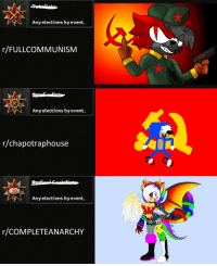 Accurate Representation of Left-Reddit: Any elections by event.  r/FULLCOMMUNISM  Any elections by event.  r/chapotraphouse  Any elections by event.  r/COMPLETEANARCHY Accurate Representation of Left-Reddit