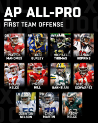 Martin, Memes, and Pro: AP ALL-PRO  FIRST TEAM OFFENSE  QB  RB  PATRICK  MAHOMES  TO  GURLEY  MICHAELDEANDRE  THOMAS HOPKINS  FLX  LT  RT  TRAVIS  KELCE  TYREEK  HILL  DAVIDMITCHELL  BAKHTIARI SCHWARTZ  LG  RG  QUENTON  NELSON  ZACK  MARTIN  JASON  KELCE Introducing the 2018 First Team All-Pro Offense! https://t.co/0P9afuRxRr