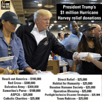 America, Anaconda, and Memes: AP Photo/Susan Walsh  FOX  President Trump's  $1 million Hurricane  Harvey relief donations  NEWS  channe  Reach out America $100,000  Red Cross - $300,000  Salvation Army $300,000  Samaritan's Purse -$100,000  ASPCA $25,000  Catholic Charities - $25,000  Direct Relief- $25,000  Habitat for Humanity-$25,000  Houston Humane Society - $25,000  Operation Blessing $25,000  Portlight Inclusive Disaster Strategies $25,000  Team Rubicon- $25,000 President DonaldTrump's personal $1 million donation for Hurricane Harvey relief efforts is going to twelve different organizations.
