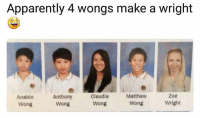 Apparently, Lol, and Memes: Apparently 4 wongs make a wright  Anakin  Wong  Anthony  Wong  Claudia  Wong  Matthew  Wong  Zoe  Wright Lol