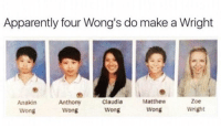 """Apparently, Memes, and Http: Apparently four Wong's do make a Wright  Anakin  Wong  Anthony  Wong  Claudia  Wong  Matthew  Wong  Zoe  Wright <p>ANAKIN! via /r/memes <a href=""""http://ift.tt/2qkhV5W"""">http://ift.tt/2qkhV5W</a></p>"""