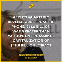 market capitalization: APPLE'S QUARTERLY  REVENUE JUST FROM THE  IPHONE, $51.2 BILLION,  WAS GREATER THAN  YAHOO'S ENTIRE MARKET  CAPITALIZATION OF  $45.5 BILLION. #8FACT  KNOW WHAT YOU DON'T KNOW  by 8FACT.COM
