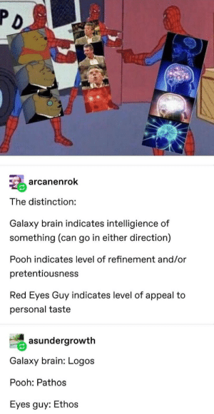 Get it right, guys!: arcanenrok  The distinction:  Galaxy brain indicates intelligience of  something (can go in either direction)  Pooh indicates level of refinement and/or  pretentiousness  Red Eyes Guy indicates level of appeal to  personal taste  asundergrowth  Galaxy brain: Logos  Pooh: Pathos  Eyes guy: Ethos Get it right, guys!