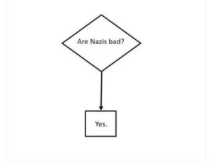 Apparently some people on here find this confusing so let's make it real simple by mansonfamily MORE MEMES: Are Nazis bad?  Yes. Apparently some people on here find this confusing so let's make it real simple by mansonfamily MORE MEMES