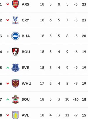 Arsenal are top of the league!! https://t.co/dvJj9FFBHL: Arsenal  5 8 5  ARS  18  -3  23  18 6  23  CRY  -5  18  ВНА  5 5 8  -5  20  18  -6  5  4 9  19  BOU  18  5 4 9  -9  EVE  19  Everton  WEST HAM  TNTED  -9  WHU  17  5  19  10 -16 18  18  5 3  SOU  AVFC  18  4 3  11  -9  AVL  15  4. Arsenal are top of the league!! https://t.co/dvJj9FFBHL