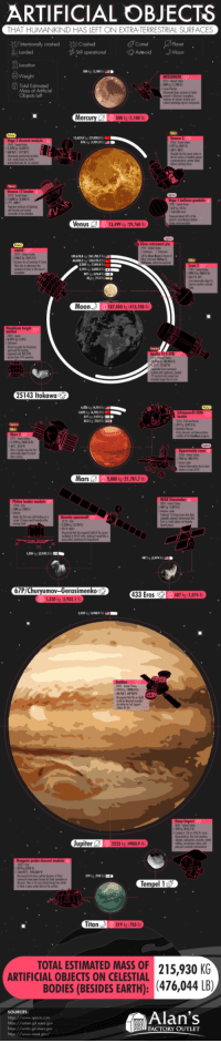 space-pics:  This chart shows the artificial objects humankind has left on extraterrestrial bodies and identifies the oldest, newest, heaviest, and lightest objects as well as which countries sent them there: ARTIFICIAL  OBJECTS  HAT HUMANKIND HAS LEFT ON EXTRA-TERRESTRIAL SURFACES  Intentionally crashed Crashed  l Landed  Planet  suoperatinal 客Asteroid ·Moon  Comet  Weight  Total Estimated  Mass of Artificial  Objects lef  Mercury500 k (1,100 b  enus13,499 kg (29,760 b)  iver astroneut pin  Moon187400 kg (413,100 lb)  ayobasa torget  25143 Itokawa  T g (5472  185 ig 14379  100 (730  67P/Churyumoy-Gerasimenkoç  433 Eros 487kg (1,074 b  133 g 149007  upiter2223 kg (4900.9 b)  319 kg 013 b 퍄  Tempel 1  itan319 kg (703 b  ARTIFICIAL ESTIMATED MASSAL 21%OKG  ARTIFICIAL OBJECTS ON CELESTIAL  BODIES (BESIDES EARTH): (476,044  htpa://www.spoce.com  htpa:/satun.jpl.nasa.gow  htps://www.jpl.nasa gow  Alan's  FACTORY OUTLET space-pics:  This chart shows the artificial objects humankind has left on extraterrestrial bodies and identifies the oldest, newest, heaviest, and lightest objects as well as which countries sent them there