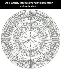 Aversion: As a writer, this has proven to be a truly  valuable chart  ALIEN  TESTABLE  AVOIDANCE AVERSİON  HESITANT  CTED  INADEQUAT  E INSECURE  GUILTY REMORES  ABANDONED IGNORED  WORRIED  pea?\- Os  OVERWHELME ANXIOUS  FRIGHTENED SCARED  ASHAMED  SAD  TERRIFIED  ESPAIR  OWERLESS  ULNERAB  DISMAYED STARTLED