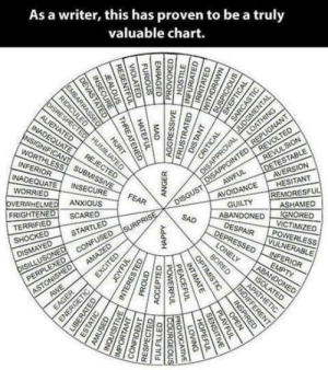 I love charts: As a writer, this has proven to be a truly  valuable chart.  INF  NADEQUATE IN  WORRIED  SECURE  CE HESITANT  AVOIDAN  REMORESFUL  OVERWHELMED ANXIOUS  FRIGHTENED SCARED  GUILTY  UILHASHAMED  ABANDONED IGNORED  VICTIMİZED  TERRIFIED  SHOCK  DESP  KDSTARTLE  WERLESS  ABLE  의리01 I love charts