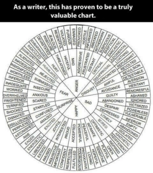 Friends, Tumblr, and Alien: As a writer, this has proven to be a truly  valuable chart  ALIEN  TESTABLE  AVOIDANCE AVERSİON  HESITANT  CTED  INADEQUAT  E INSECURE  GUILTY REMORES  ABANDONED IGNORED  WORRIED  pea?\- Os  OVERWHELME ANXIOUS  FRIGHTENED SCARED  ASHAMED  SAD  TERRIFIED  ESPAIR  OWERLESS  ULNERAB  DISMAYED STARTLED charlesoberonn: a-heavily-glazed-donut:  l20music:  4sk-l4tul4-pyrop3:  micaxiii:  deductionfreak:  hazelguay:  The most valuable chart…    yes thanks for colouring it I had a hard time reading that  // I'm going to reblog this to help all RPers when it comes to descriptions // Even if you're a great RPer you still need this. // To describe // y'know // the things  Im not a writer but im sure i have some followers that are so here yall go!  taa daashare this with your friends, @charlesoberonn  I shall. It's a great ref.