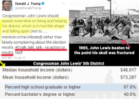 Crime, Memes, and Bachelor: as Donald J. Trump  areal Donald Trump  HAISTENS  RESS CONPANY  Congressman John Lewis should  spend more time on fixing and helping  his district, which is in horrible shape  and falling apart (not to......  mention crime infested) rather than  falsely complaining about the election  results. All talk, talk talk no action or  1965, John Lewis beaten to  results. Sad!  the point his skull was fractured  5:07 AM 14 Jan 17  Congressman John Lewis' 5th District  $48,017  Median household income (dollars)  $73,287  Mean household income (dollars)  Percent high school graduate or higher  87.6%  40.6%  Percent bachelor's degree or higher 👀