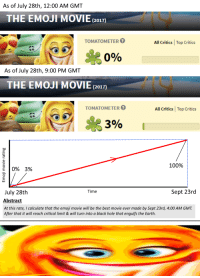 "Anaconda, Dank, and Emoji: As of July 28th, 12:00 AM GMT  THE EMOJI MOVIE (217)  TOMATOM ETER  All Critics Top Critics  0%  As of July 28th, 9:00 PM GMT  THE EMOJI MOVIE (201n)  TOMATOMETER  All Critics Top Critics  3%  100% :  0%  3%  Time  Sept 23rd  July 28th  Abstract  At this rate, I calculate that the emoji movie will be the best movie ever made by Sept 23rd, 4:00 AM GMT  After that it will reach critical limit & will turn into a black hole that engulfs the Earth. <p>LINEAR EXTRA🅱OLATION (by Strikewind ) via /r/dank_meme <a href=""http://ift.tt/2hcRgso"">http://ift.tt/2hcRgso</a></p>"