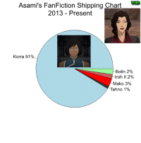This may be the least unusual shipping chart yet.  ~Az: Asami's FanFiction Shipping Chart  T PGMP  2013 Present  Korra 91%  Bolin 2  roh II 2%  Mako 3%  Tahno 1% This may be the least unusual shipping chart yet.  ~Az