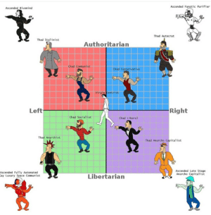 Accurate Political Compass: Ascended Fanatic Purifier  Ascended Hivemind  Thad Autocrat  Thad Stalinist  Authoritarian  Chad Communist  Chad Conservative  Virgin Centrist  Right  Left  Chad Socialist  Chad Liberal  Thad Anarchist  Thad Anarcho Capitalist  Ascended Late Stage  Anarcho Capitalist  Ascended Fully Automated  Gay Luxury Space Communist  Libertarian Accurate Political Compass