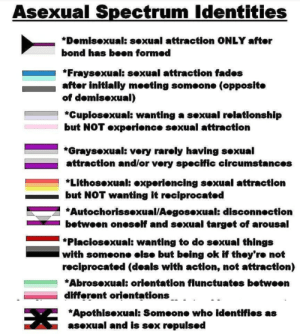 Most of these are just normal preferences: Asexual Spectrum Identities  *Domisexual: sexual attraction ONLY after  bond has been formed  *Fraysexual: sexual attraction fades  after initially meeting someone (opposite  of demisexual)  *Cupiosexual: wanting a sexual relationship  but NOT experience sexual attraction  *Graysexual: very rarely having sexual  attraction and/or very specific circumstances  *Lithosexual: experiencing sexual attraction  but NOT wanting it reciprocated  *Autochorissexual/Aegosexual: disconnection  betweon oneself and sexual target of arousal  *Placiosexual: wanting to do sexual things  with someone else but being ok if they're not  reciprocated (deals with action, not attraction)  *Abrosexual: orientation flunctuates between  difforent oriontations  *Apothisexual: Someone who identifies as  asexual and is sex repulsed Most of these are just normal preferences