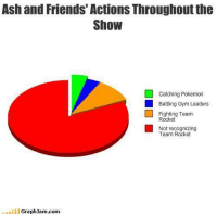 """Ash, Dank, and Friends: Ash and Friends' Actions Throughout the  Show  atching Pokemon  Battling Gym Leaders  Fighting Team  Rocket  Not recognizing  Team Rocket  GraphJam com ~Matt from the page Pressing """"A"""" or B"""" to increase chances of catching a Pokémon Stop By:  Pokémon GO"""