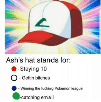 Anime, Charmander, and Dank: Ash's hat stands for:  O -Staying 10  O - Gettin bitches  ●-winning the fucking Pokémon league  -catching emall The hat will only grant you 3 of those powers… Which ones do you choose? 😜 - Sent in by FunnyPokemonAmbassador @711broncos & @a.reimert ! Thanks! Credit: @jawnhto ___________ pokemon nintendo anime 90s geek deviantart bitches charmander comics pikachu meme playstation dankmemes pokemoncards followme gamer charizard pokemontcg dank pokemongo naruto friend lol disney nintendoswitch switch