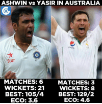 Memes, Australia, and Match: ASHWIN vs YASIR IN AUSTRALIA  Star  271  MATCHES: 6  MATCHES: 3  WICKETS: 21  WICKETS: 88  BEST: 105/4  BEST: 129/2  ECO: 4.6  ECO: 3.6 A statistical comparison of Ashwin Ravi and Yasir Shah in Australia in Tests.