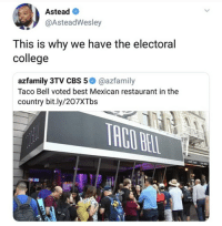 Azfamily Com: Astead  @AsteadWesley  This is why we have the electoral  college  azfamily 3TV CBS 5@azfamily  Taco Bell voted best Mexican restaurant in the  country bit.ly/207XTbs