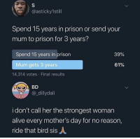 Alive, Moms, and Mother's Day: @asticky1still  Spend 15 years in prison or send your  mum to prison for 3 years?  Spend 15 years in prison  39%  Mum gets 3 years  61%  14,314 votes Final results  BD  @_dillydali  i don't call her the strongest woman  alive every mother's day for no reason,  ride that bird sisA Moms a warrior 💪🏽