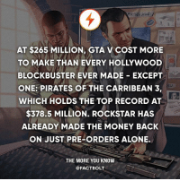 Woah!: AT $265 MILLION, GTA V COST MORE  TO MAKE THAN EVERY HOLLYWOOD  BLOCKBUSTER EVER MADE EXCEPT  ONE: PIRATES OF THE CARRIBEAN 3,  WHICH HOLDS THE TOP RECORD AT  $378.5 MILLION. ROCKSTAR HAS  ALREADY MADE THE MONEY BACK  ON JUST PRE-ORDERS ALONE.  THE MORE YOU KNOW  @FACTBOLT Woah!