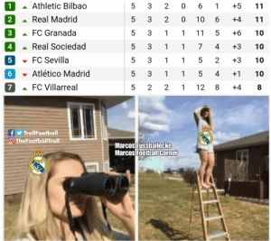 Barcelona, Memes, and Real Madrid: Athletic Bilbao  5  3  2 0 6  +5  1  1  11  Real Madrid  2  5  3  2  0  10  6  +4  11  FC Granada  3  5  3  1  1  11  5  +6  10  Real Sociedad  4  5  3  7  4  +3  10  1  1  FC Sevilla  5  3  5  2  +3  5  1  1  10  Atlético Madrid  5  3  1  1  5  4  +1  10  FC Villarreal  8  7  5  2  2  12  +4  1  f TrollFootball  TheFootballTroll  Marcos Fussballecke  Marcos Foothall Corner  LO  LO  LO  LO  LO  LO Real Madrid looking for Barcelona like... https://t.co/CaNgaK7bUf