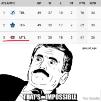 Montreal is comfortably in a playoff spot at the all-star break...how is this possible: ATLANTIC  GP  OT PTS ROW  1 TBL  49 37 10 2 76 34  2TOR  49 30 17  2  62 30  3  MTL  51  28 18  61  26  @nhl ref_logic  THAT'SIMPOSS BILE WouL Deod Montreal is comfortably in a playoff spot at the all-star break...how is this possible