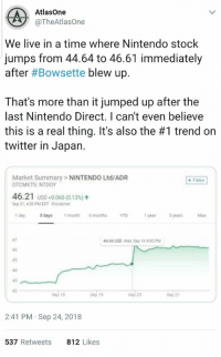 Nintendo, Twitter, and Japan: AtlasOne  @TheAtlasOne  We live in a time where Nintendo stock  jumps from 44.64 to 46.61 immediately  after #Bowsette blew up.  That's more than it jumped up after the  last Nintendo Direct. I can't even believe  this is a real thing. It's also the #1 trend on  twitter in Japan.  Market Summary > NINTENDO Ltd/ADR  OTCMKTS NTDOY  46.21 USD +0.060 (0.13%)  Sep 21, 4.00 PM EDT Disclaimer  1 day  5 days  1month  6months  YTD  1 year  5 years  Max  47  46  45  44.64 USD Wed Seo 19 400 PM  43  42  Sep 18  8ep 19  Sep 20  e0 21  2:41 PM Sep 24, 2018  537 Retweets  812 Likes