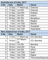 warm ups: Australia tour of India, 2017  S.No. Date Match Venue  1 12-Sep15t Warm-up Chennai  2 17-Sep 1st ODI  3 21-Sep 2nd ODI  4 24-Sep 3rd ODI  5 28-Sep 4th OD  6 1-0ct 5th ODI Nagpur  7 7-0ct 1st T201 Ranchi  8 10-Oct 2nd T201 Guwahati  9 13-0ct 3rd T201 Hyderabad  Chennai  Kolkata  Indore  Bengaluru  New Zealand tour of India, 2017  S.No. Date Match Venue  117-0ct 1st Warm-up CCI, Mumbai  2nd Warm ccl, Mumbai  up  3 22-0ct 1st ODI Mumbai  4 25-0ct 2nd ODI Pune  5 29-Oct 3rd ODI UPC.A  6 1-Nov 1st T20 Delhi  7 4-Nov 2nd T201 Rajkot  8 7-Nov 3rd T20 Thiruvananthapurar